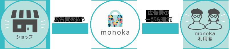 monoka仕組み